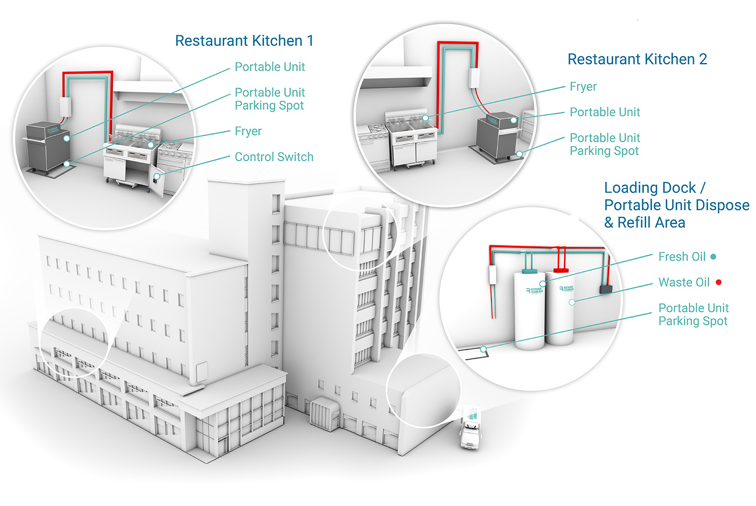 Image overview of how Restaurant Technologies Oil Management is implemented in Grocery Stores