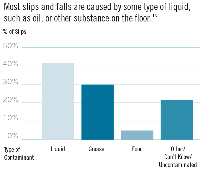 Chart - causes of slips and falls