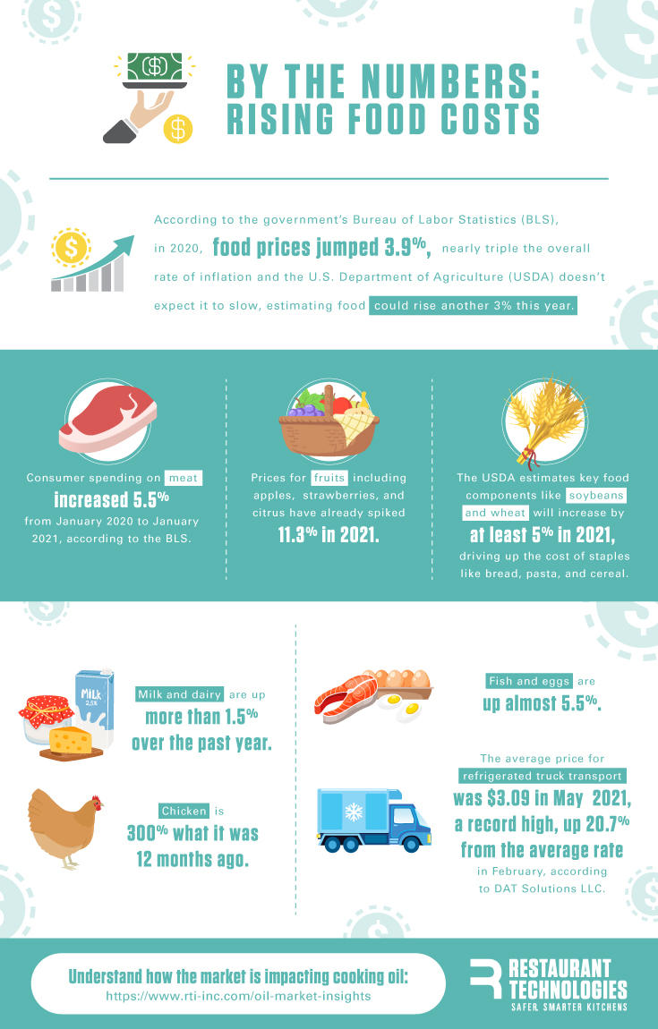 By the Numbers: Rising Food Costs